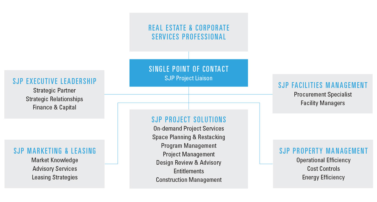 SJP Project Solutions approach